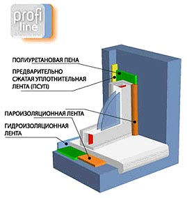 PROFILINE-XL
