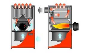 генераторы воздушного отопления