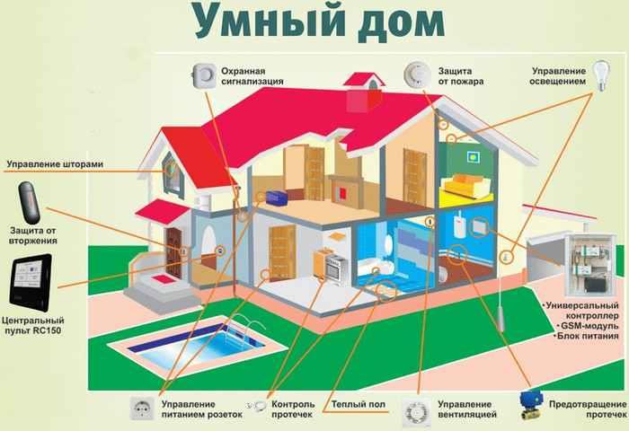 Что включает в себя умный дом