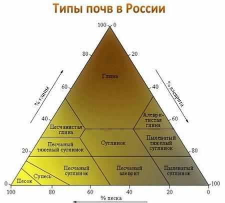 Как определить тип грунта самостоятельно?