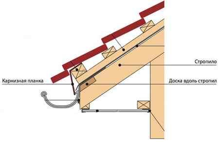Подшивка карниза крыши