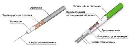 Саморегулирующийся кабель для водостоков