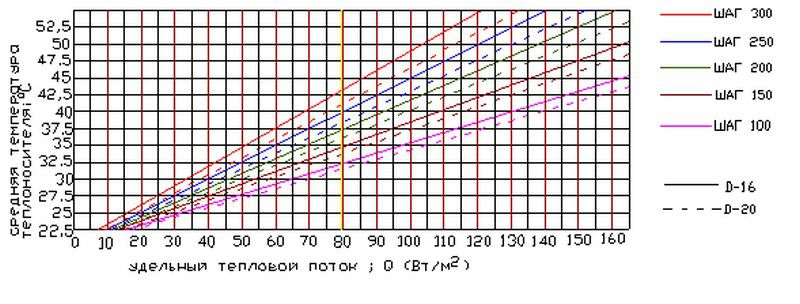 Отопление дома теплыми полами - мощность теплого пола и расчёты