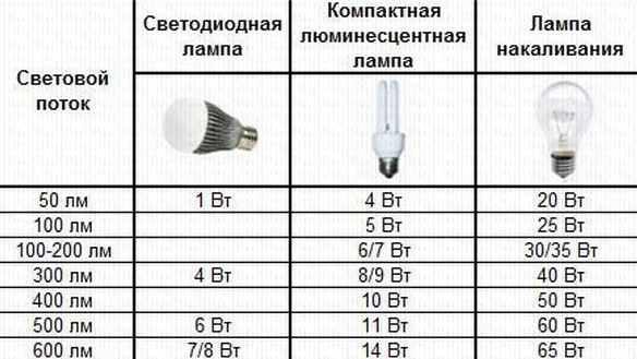 Преимущества LED ламп и их недостатки эксплуатации