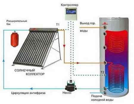Принцип работы бойлера косвенного нагрева от котла отопления