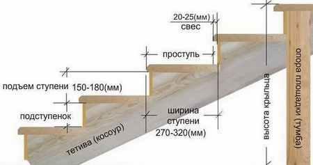 Строительство крыльца