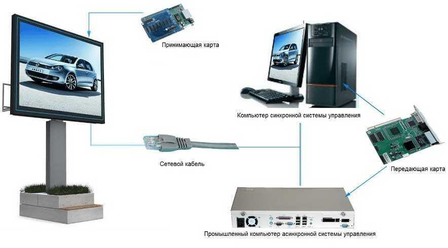 Как воспользоваться светодиодным экраном?
